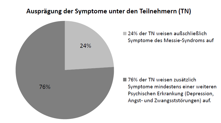 messie-syndrom-studie